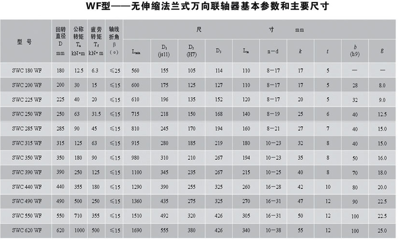 WF型<strong>无伸缩法兰式万向联轴器</strong>